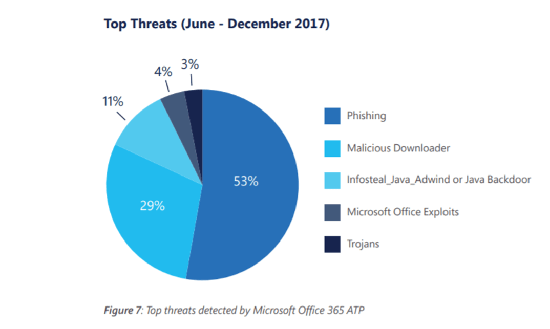 Anti Phishing Features in O365