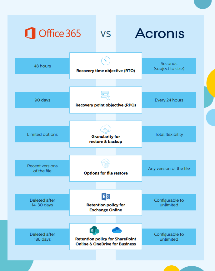 backup-and-recovery-o365-v-acronis-table