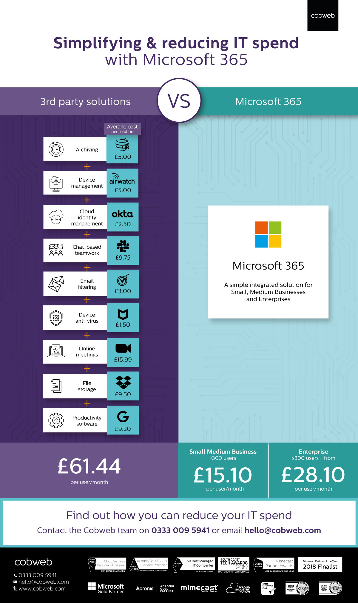 Simplifying and reducing  IT spend with Microsoft 365